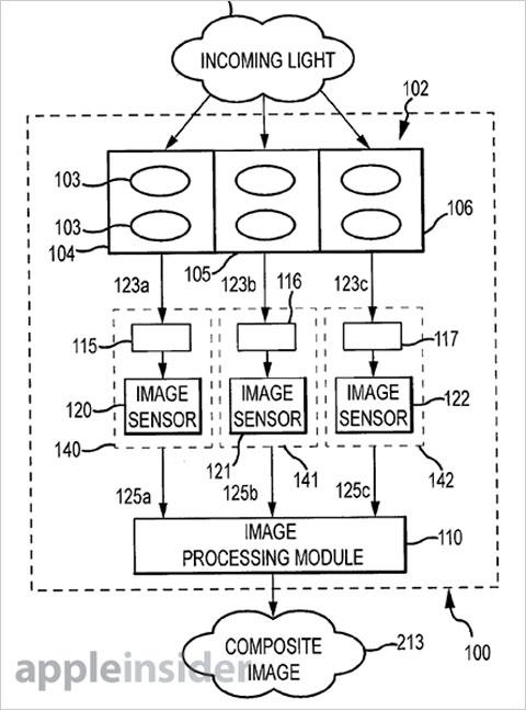 Patente de cámara con tres sensores