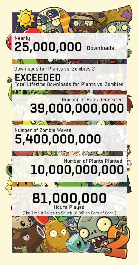Infografía PopCap