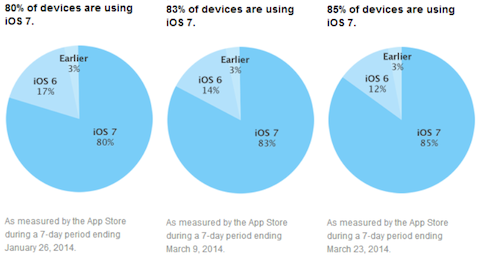 http://thenextweb.com/apple/2014/03/24/ios-7-adoption-hits-85-according-apples-app-store-usage-numbers-ios-6-slips-12/