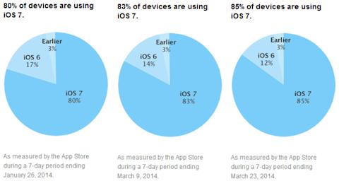 http://thenextweb.com/apple/2014/03/24/ios-7-adoption-hits-85-according-apples-app-store-usage-numbers-ios-6-slips-12/