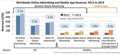 ingresos ventas apps publicidad 1