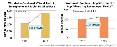 ingresos ventas apps publicidad 2