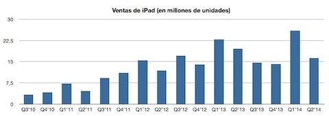Ventas iPad Peq