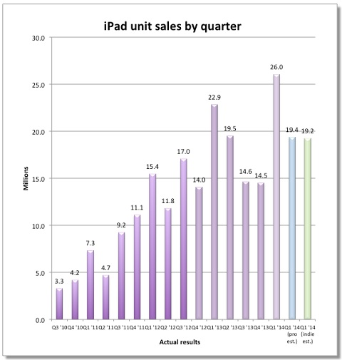 ventas iPad 2014 Q1