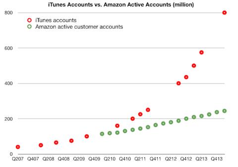 Cuentas iTunes activas