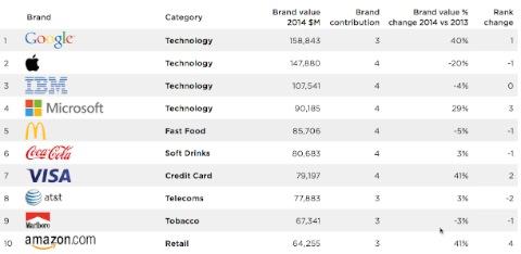 Lista marcas más valoradas BrandZ