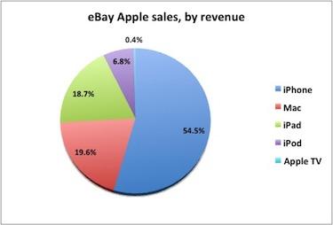 eBay sales by revenue