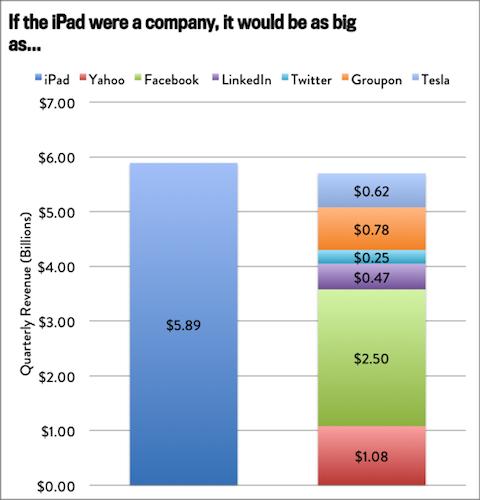iPad empresa