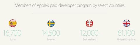 desarrolladores europa numero
