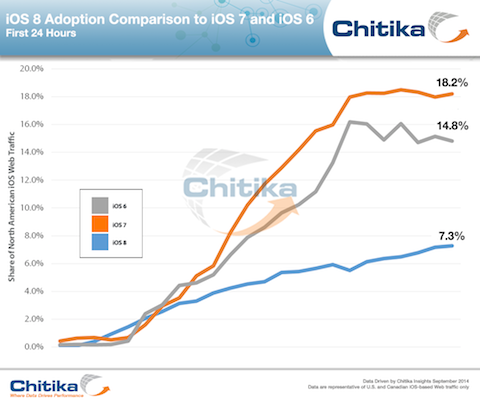 Adoption-Comparison-iOS-8-7-6_ChitikaInsights