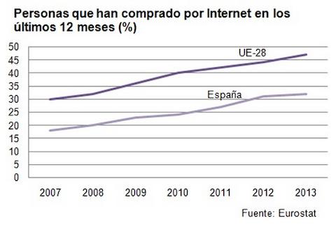 comercio electronico 2013