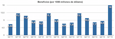 Beneficio Apple 2015 1Q