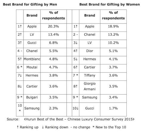 brands china