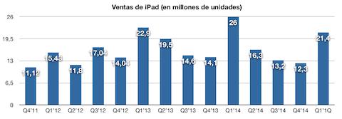 ventas iPad 2015 1Q