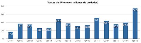 ventas iPhone 2015 1Q