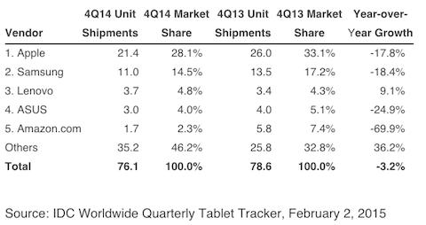 ventas 2014 4T