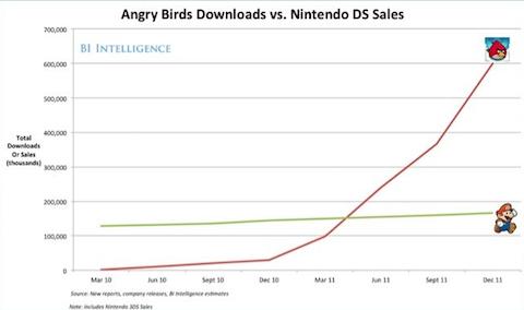 angry birds nintendo