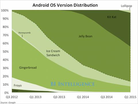 fragmentacion android