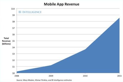 ventas apps 2011