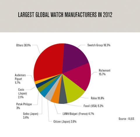 mercado mundial relojes