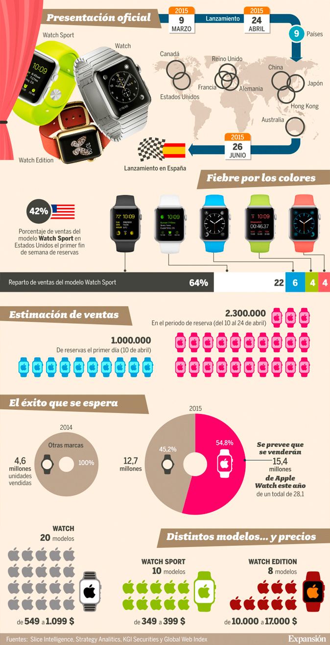 infografía Apple Watch