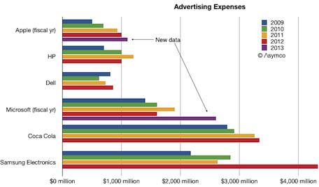 tech advertising chart