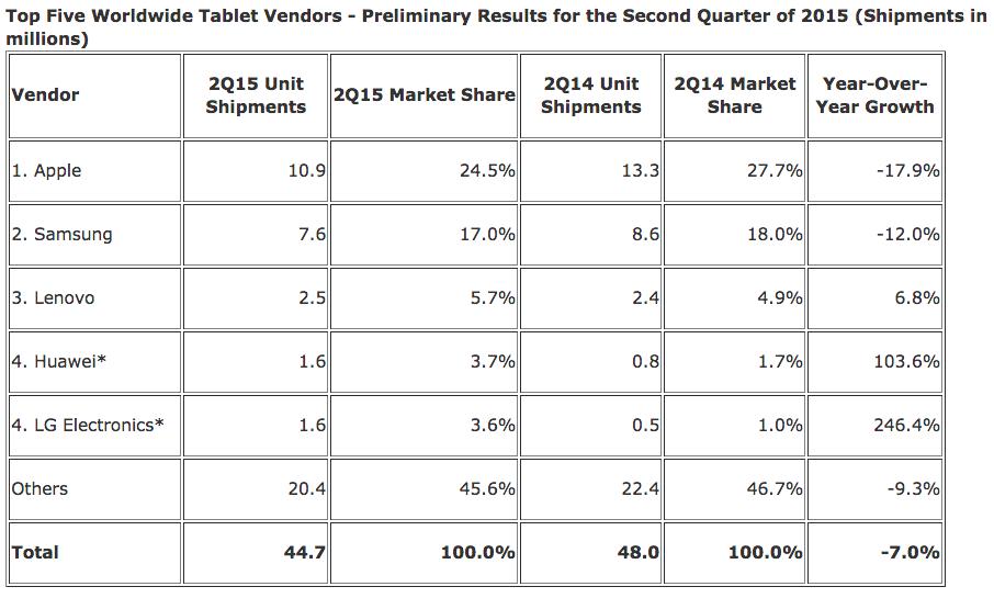 ventas tabletas IDC 2015 2T