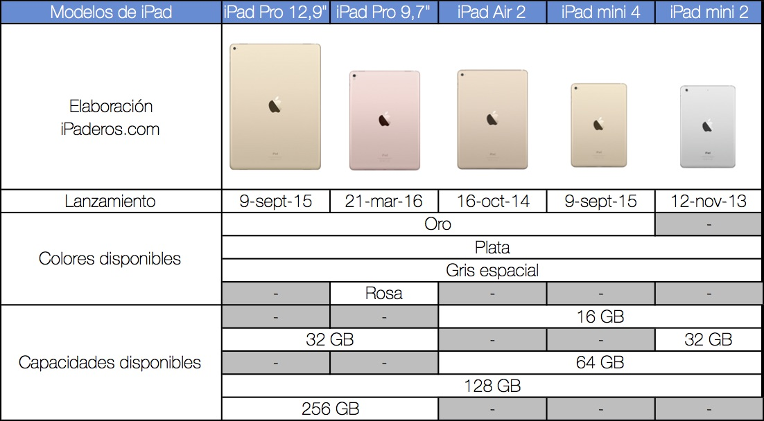 Modelos iPad disponibles 2016