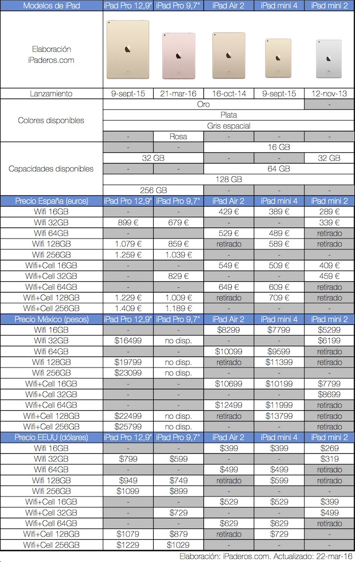 Precios iPad 2016 Espana Mexico EEUU 700