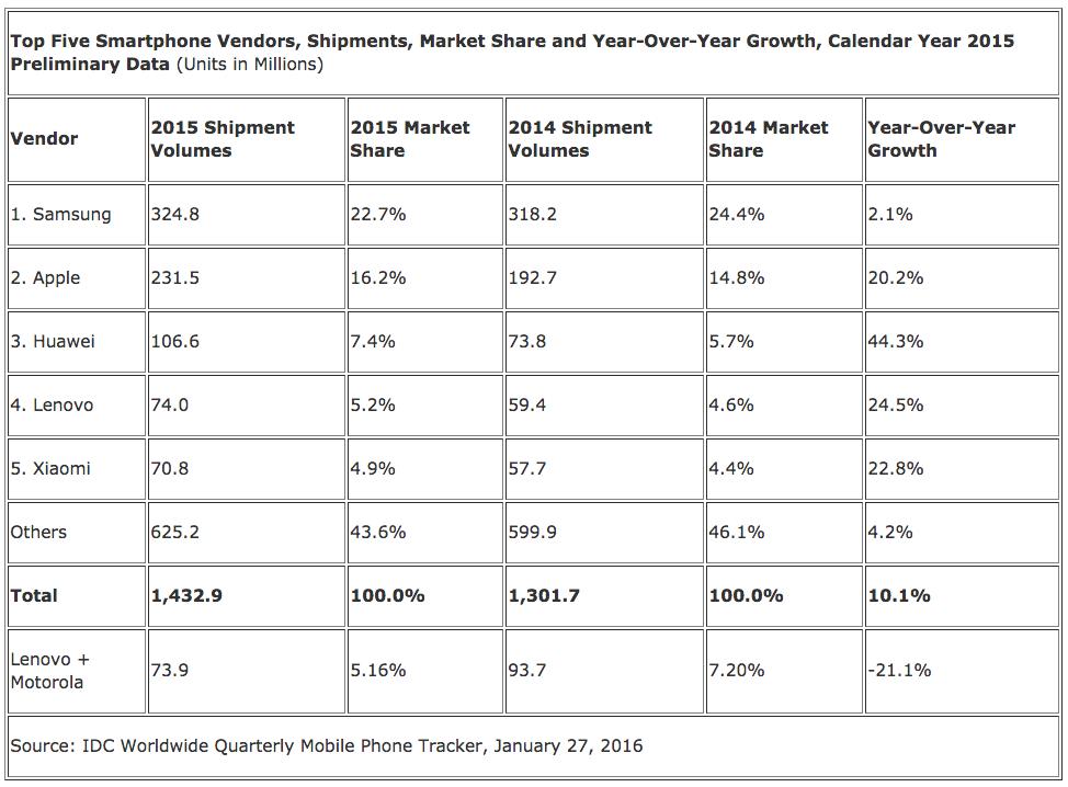 ventas idc iphone smartphone 2015