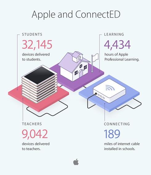 Apple educacion 3