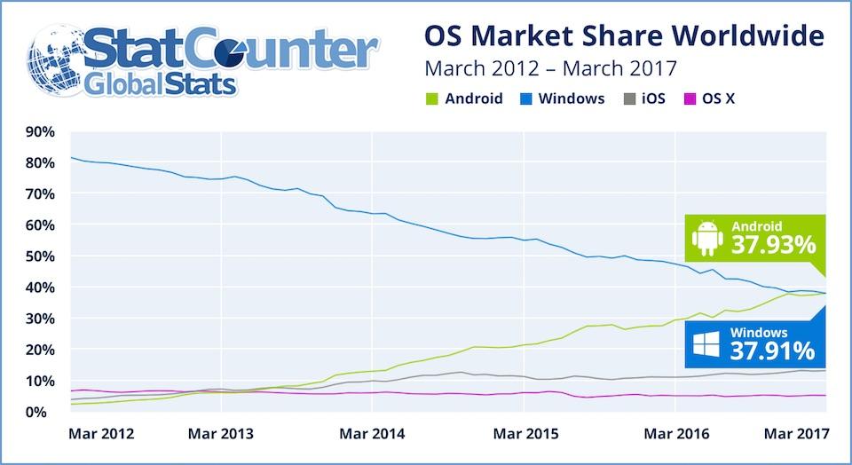 Datos de acceso a web desde 2012 a 2017