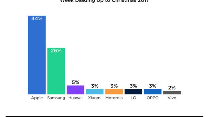 Estadisticas de activaciones de nuevos dispositivos iOS en Navidad 2017