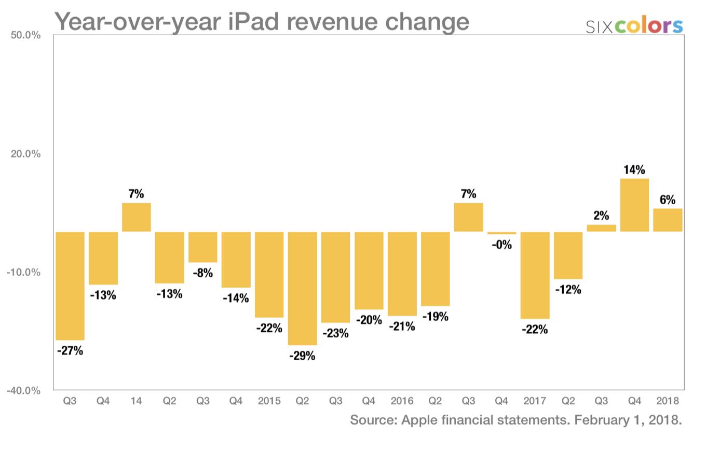 Ingresos anuales atribuidos a la venta de iPads