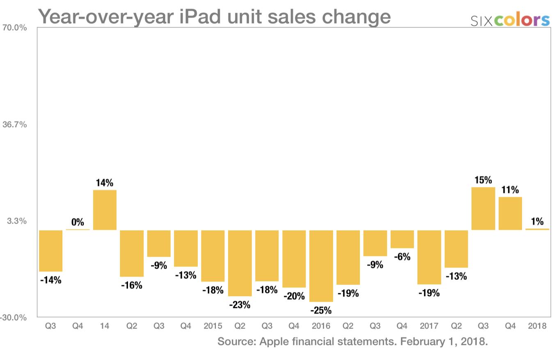 Tendencia en la venta de iPads