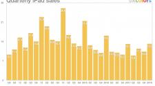 Evolución de la venta de iPads en los últimos años.
