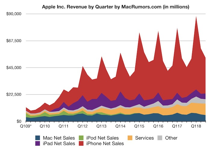 Apple obtiene unos beneficios de 11.500 millones de dólares sobre una facturación de 53.300 y con una venta de 41,3 millones de iPhones durante los meses de Abril, Mayo y Junio de 2018